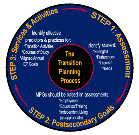 The Transition Planning Process Step 1: Assessment- Identify student: Strengths, Preferences, Interests, Needs Step 2: Postsecondary Goals- Employment, Education/Training, Independent Living (as appropriate) Step 3: Services & Activities- Transition Activ